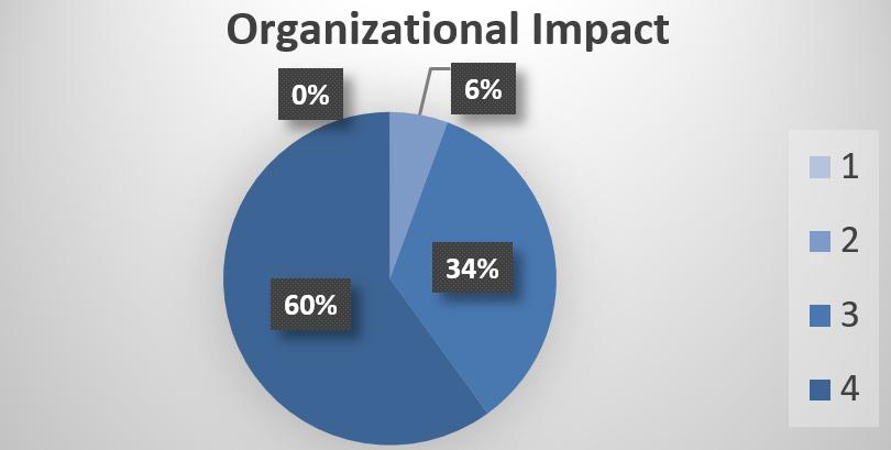 training Creating Organizational Impact