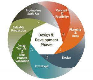 training Design & Product Development