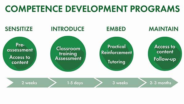 seminar Development Program Based on Competency