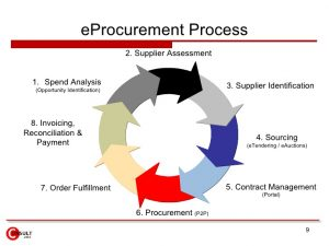 seminar e-Procurement: Developing, Implementing and Managing the Complete Process Training