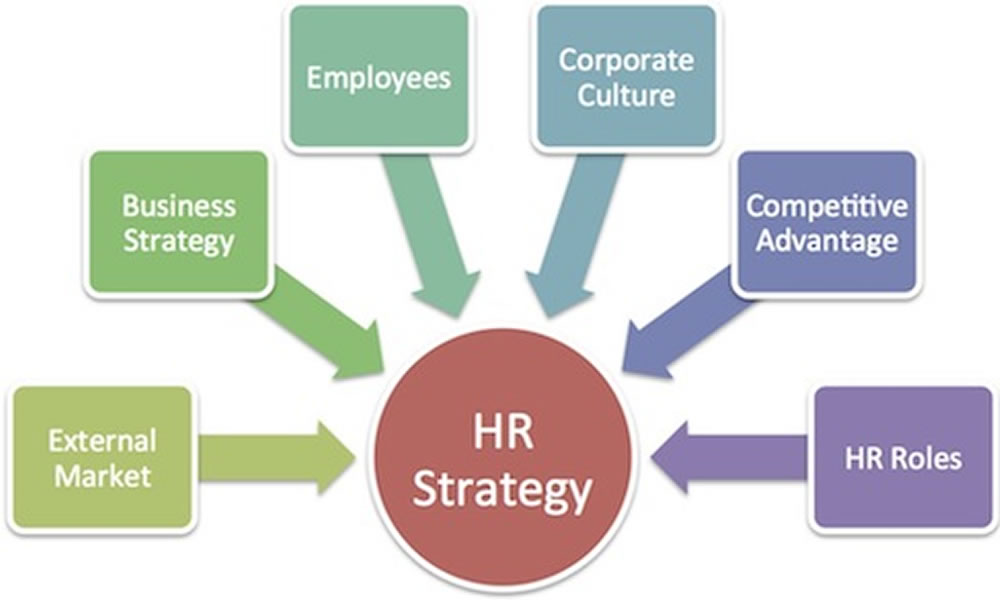 training Human Resources Strategy
