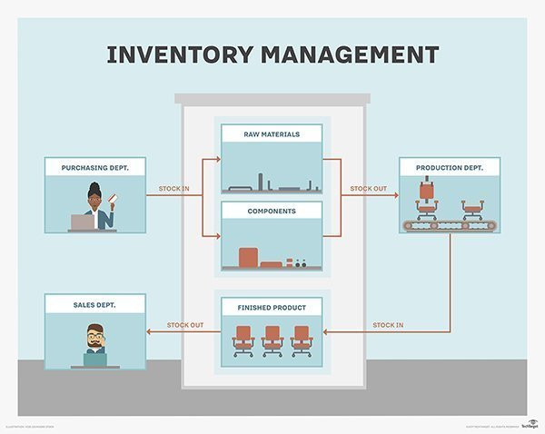 semianr Inventory Management